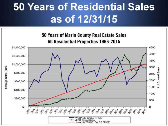 Graph showing marin real estate market historical appreciation since 1966