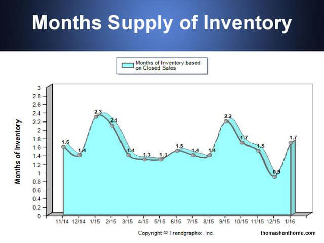 Inventory in January 2016 Was Even Lower Than in January 2015 graph marin real estate market