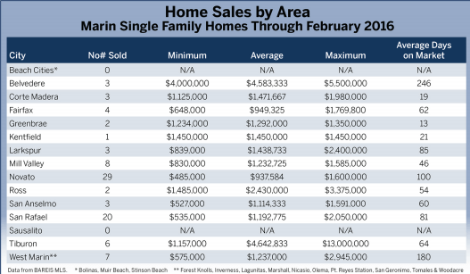 chart home sales by area