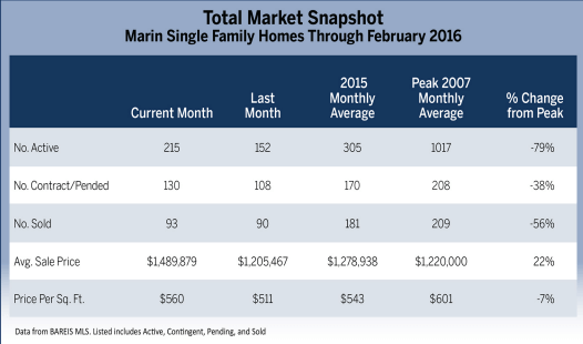 Chart total market snapshot for March 2016 Marin Real Estate Market Report article