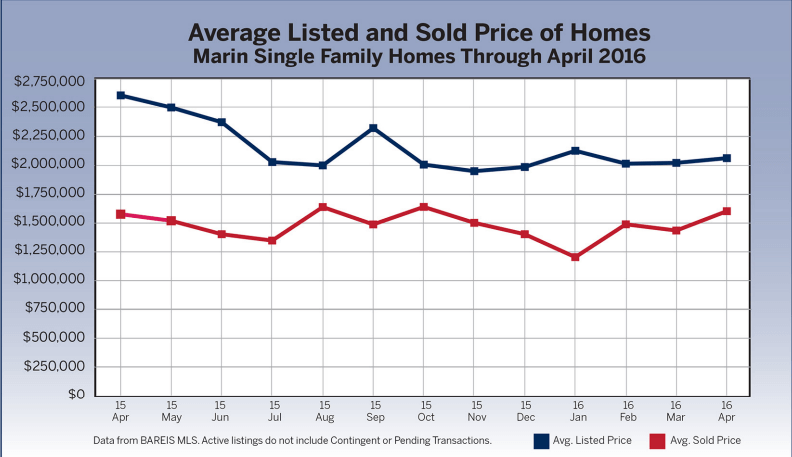 Chart average listed and sold prices of homes Marin real estate