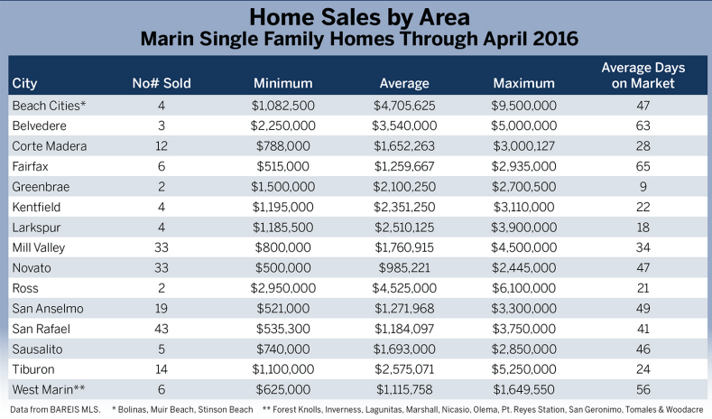 Home sales by area / town chart