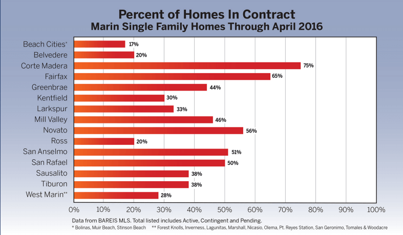 Percent of homes in contract chart Marin real estate market report