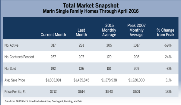 Marin Real Estate Market Report May 2016 Total Market Snapshot