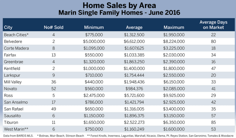 July 2016 Marin County Real Estate Market Report Chart of home sales by area