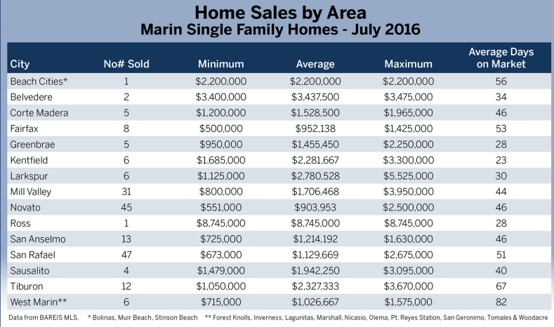 Home Sales by Area chart showing sales by town in Marin County California