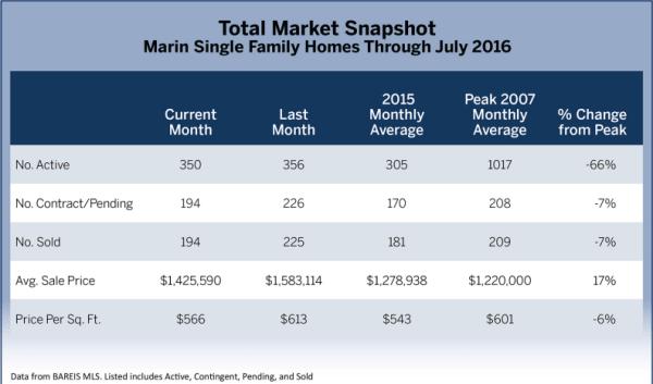 July 2016 Marin Real Estate Market Report Total Market Snapshot