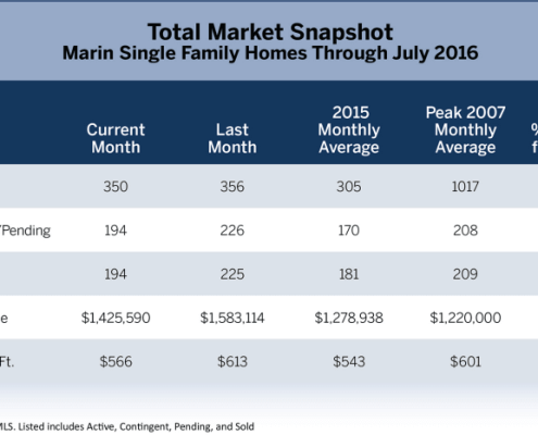 July 2016 Marin Real Estate Market Report Total Market Snapshot