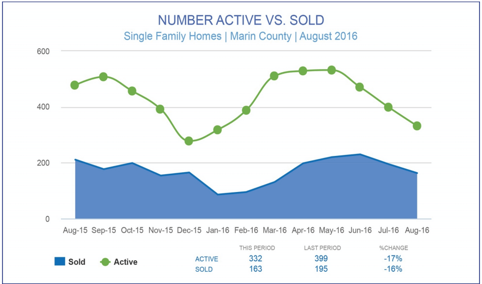 September 2016 Marin County Real Estate Market Report number active vs sold chart