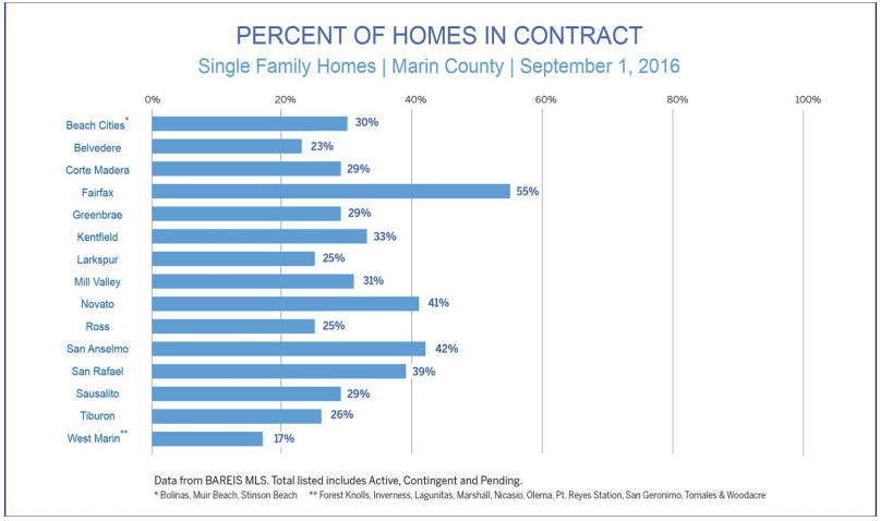 Percent of homes in contract by town