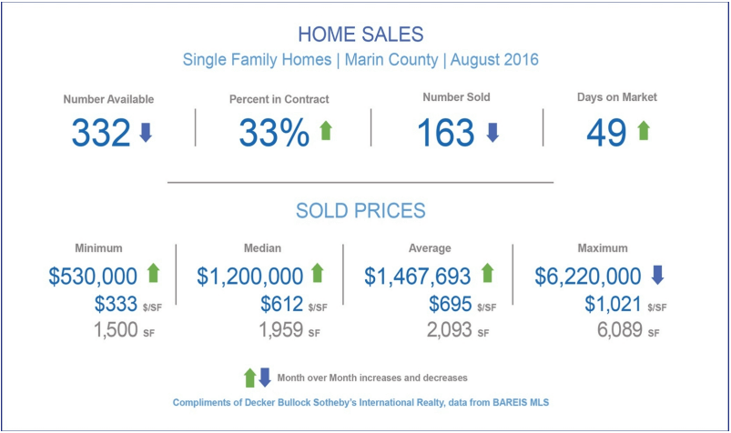 September 2016 Marin County Real Estate Market Report Overall Market snapshot