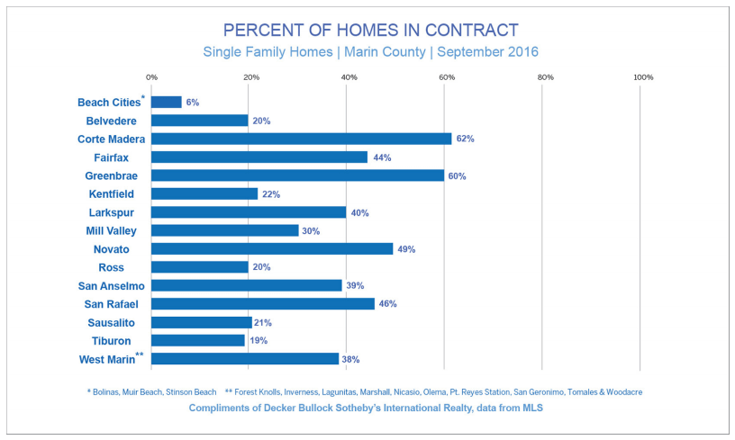Chart showing percent of homes in contract