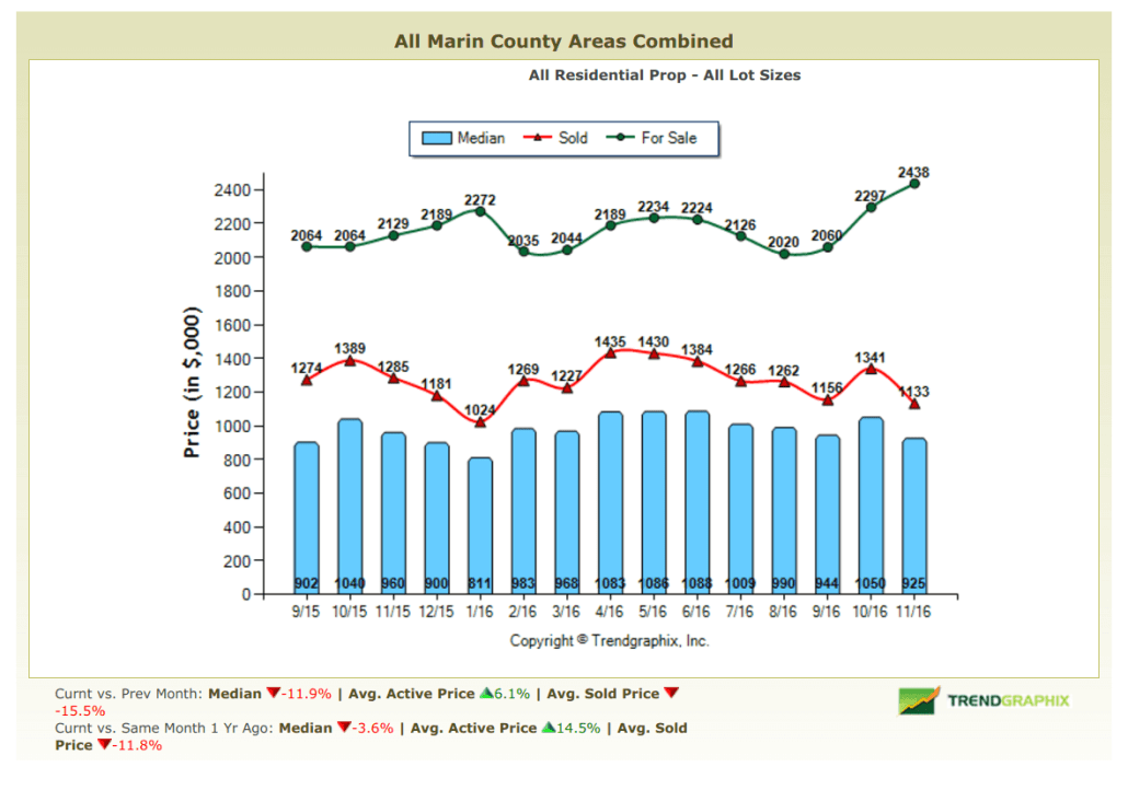 December 2016 Marin Real Estate Market Report Pricing Trends