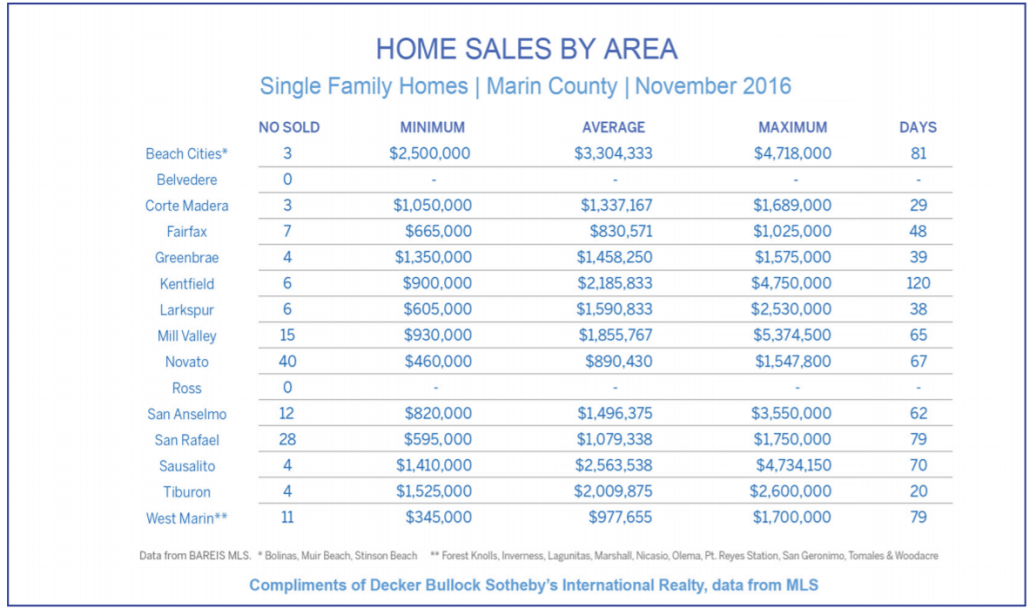 Chart showing home sales by town in Marin County as of November 2016