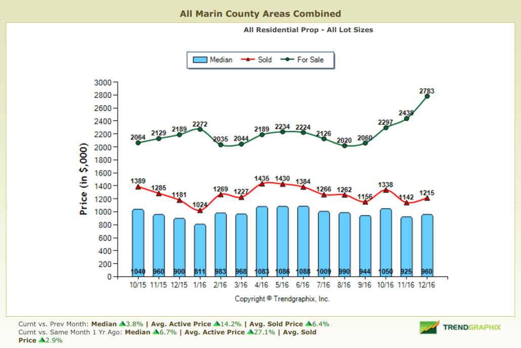 January 2017 Marin County Real Estate Market Report Graph of Home Pricing in Marin County