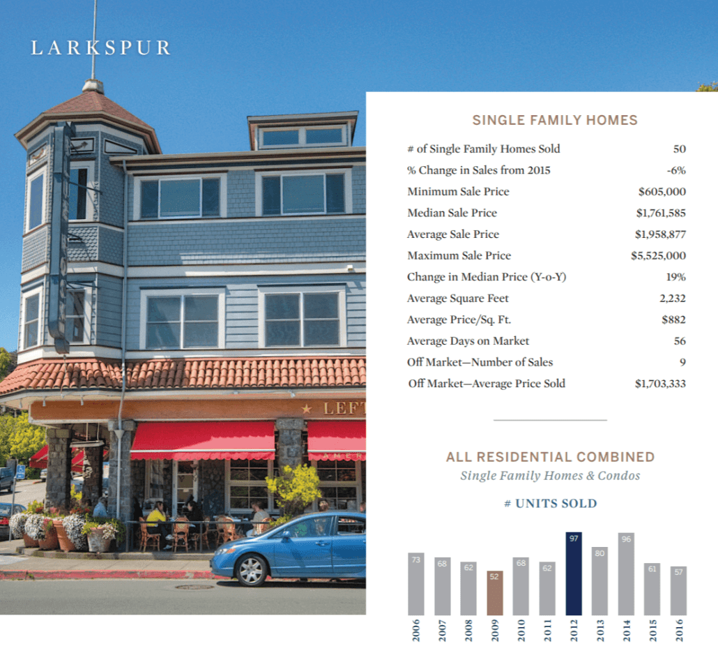 Larkspur homes for sale and real estate market snapshot