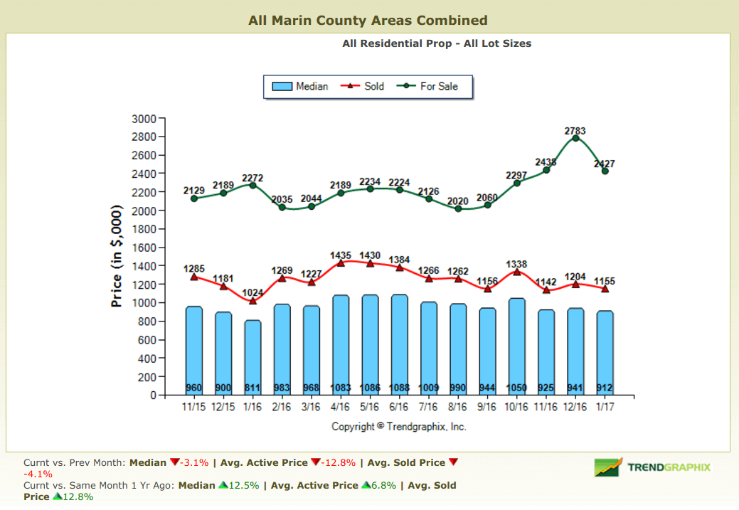 Chart Depicting Historical Marin County Home Prices
