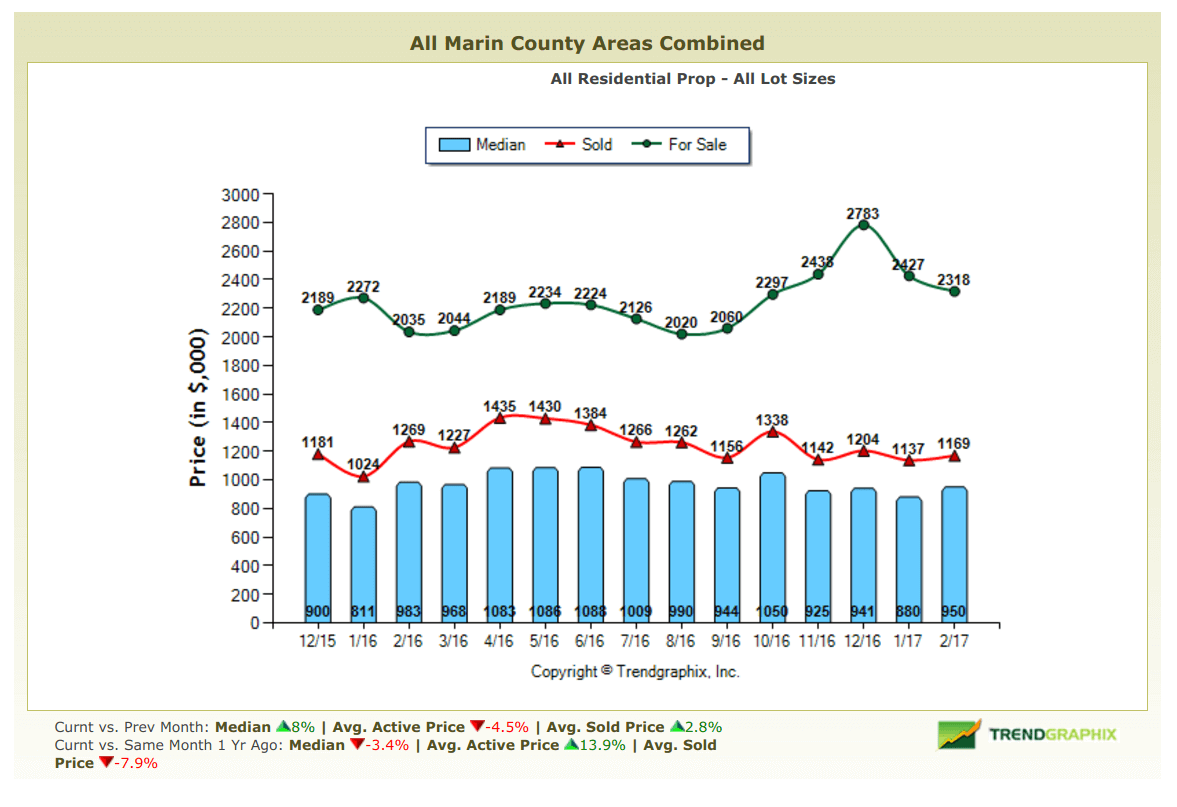March 2017 Marin County Real Estate Market Report Average Price For Sale and Sold Chart