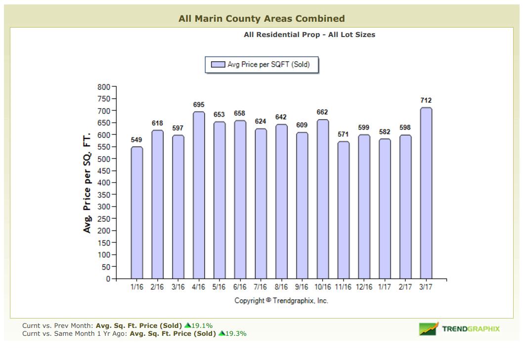 Average Price per Square Foot chart April 2017 Marin County Real Estate Market Report