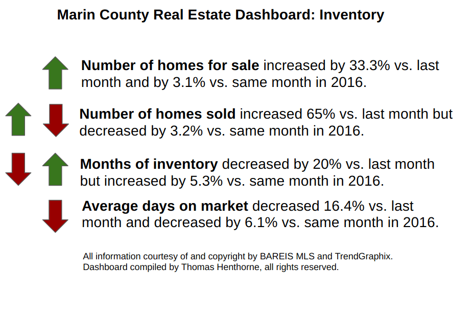 Inventory Dashboard April 2017 Marin County Real Estate Market Report