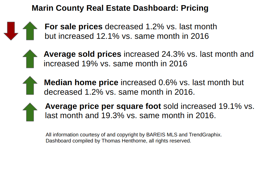 Pricing Dashboard April 2017 Marin County Real Estate Market Report