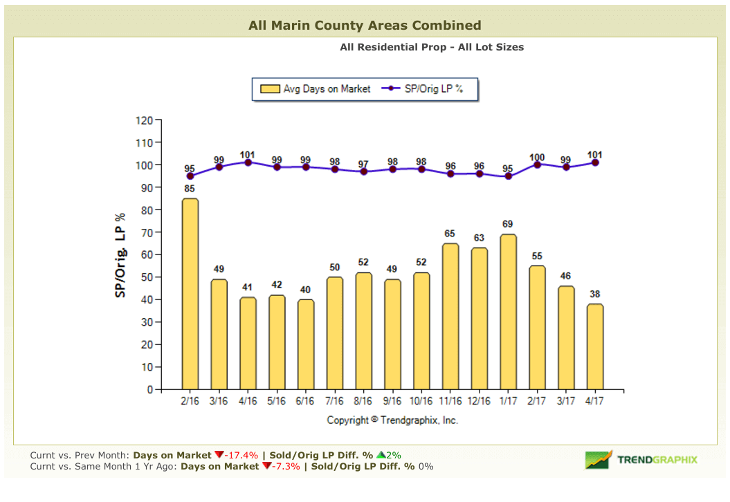 May 2017 Marin County Real Estate Market Report Days on Market