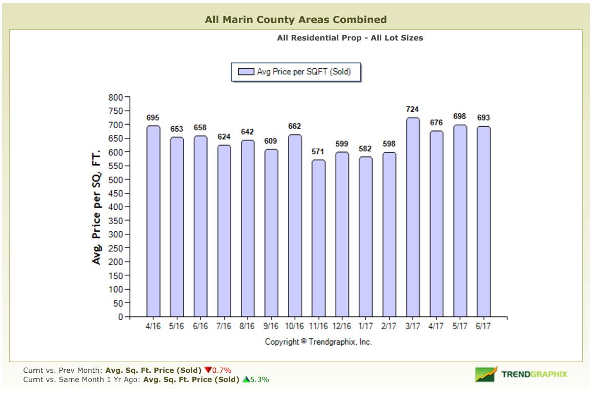 Marin Real Estate Market Report June 2017 Average Price Per Square Foot Chart