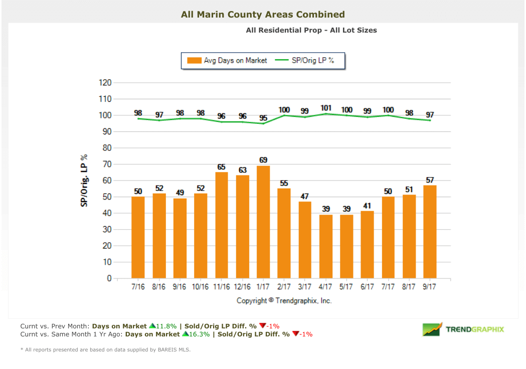 Marin Real Estate Market Report selling price vs original price chart