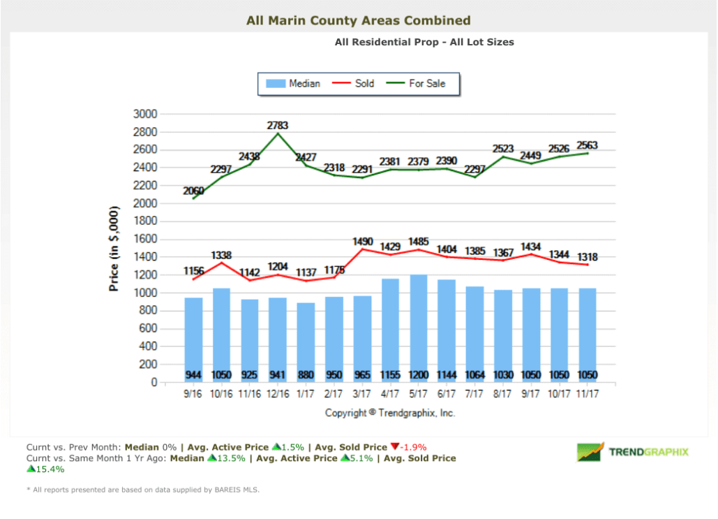 Home Prices Marin County Chart December 2017