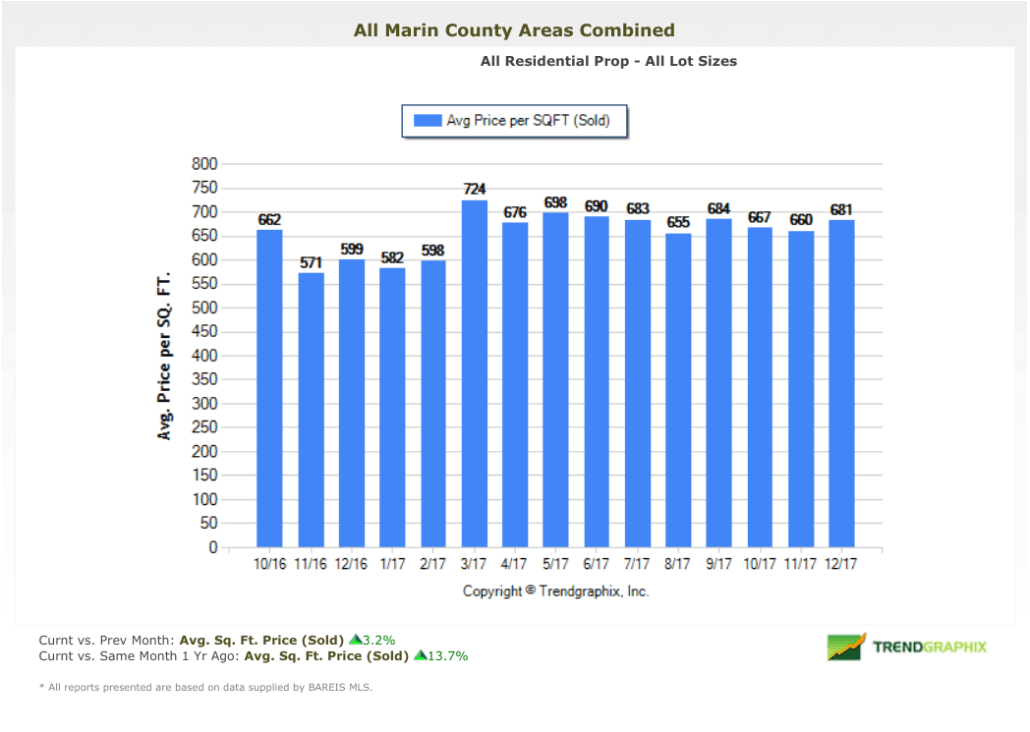 Average Price Per Square Foot Marin Homes