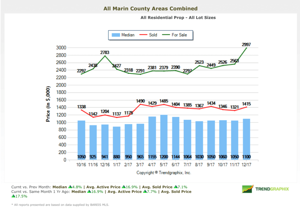 Marin Home Prices Historical Chart