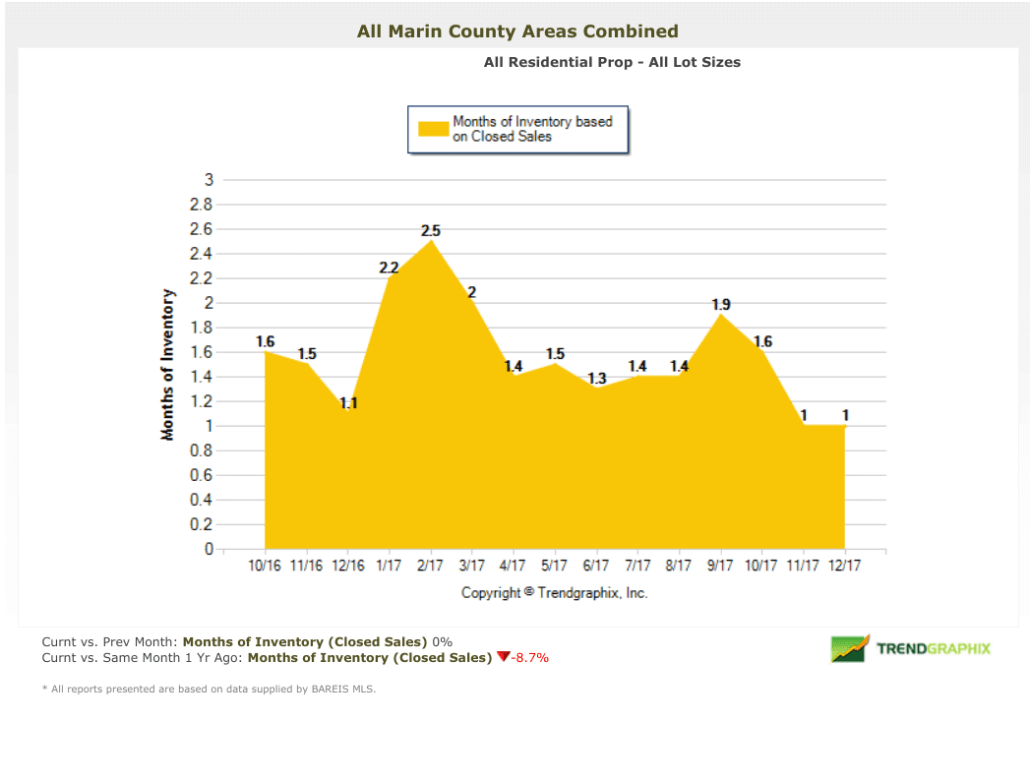 Months of housing inventory Marin County
