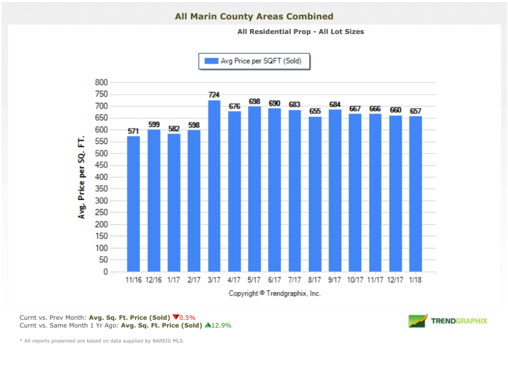 February 2018 Marin County Real Estate Market Report Average Price per Square Foot