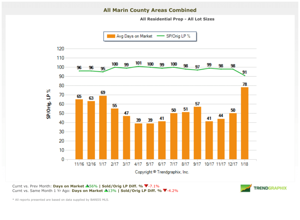 February 2018 Marin County Real Estate Market Report Days on Market (1)
