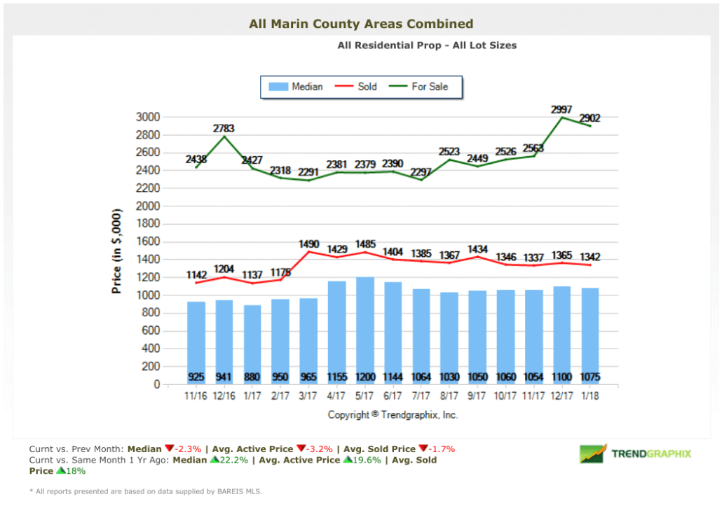 February 2018 Marin County Real Estate Market Report Home Prices
