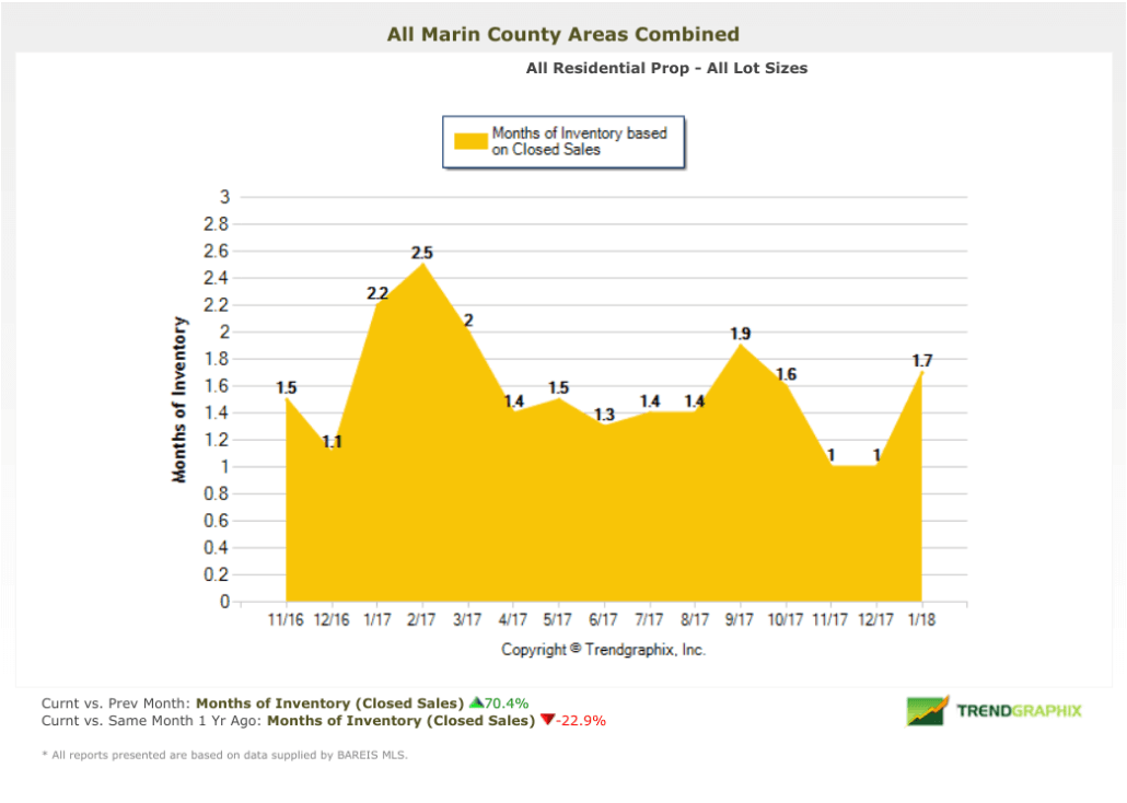 February 2018 Marin County Real Estate Market Report Months of Inventory