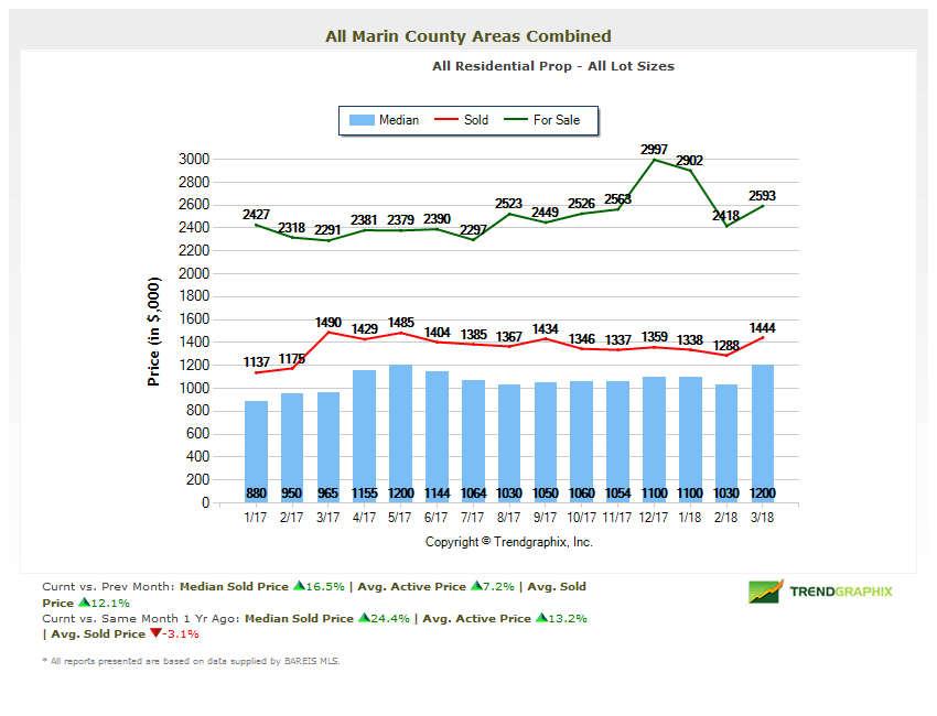 April 2018 Marin County Real Estate Market Report Home Prices