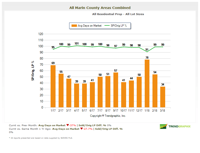 Chart April 2018 Marin County Real Estate Market Report Selling Price vs Original Price