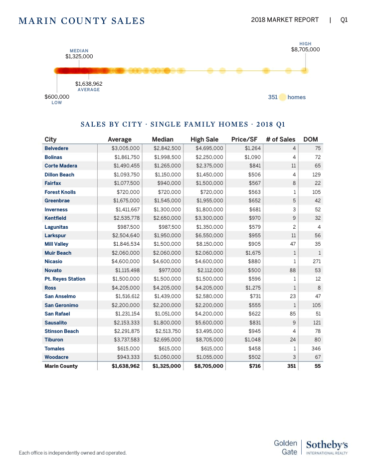 Marin County Real Estate Home Prices by Town Q12018