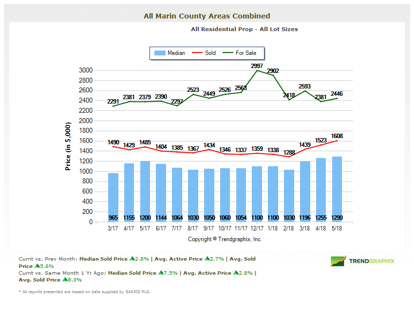 Marin Home Prices Chart