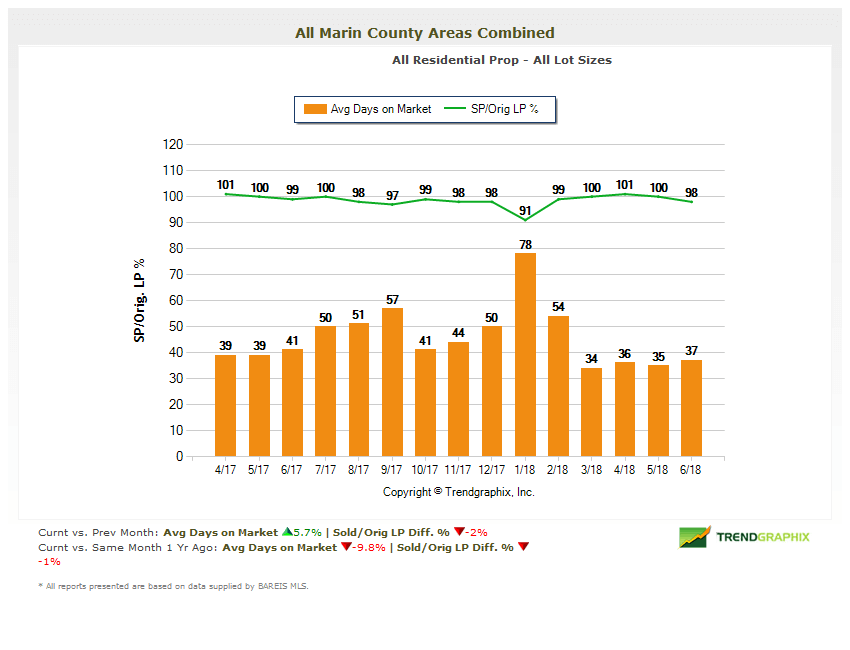 Marin Real Estate Trends Selling Price vs Listing Price Chart
