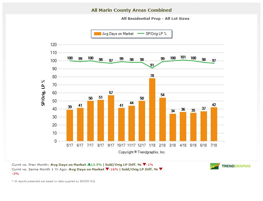 Average Days on Market Chart Marin Real Estate Market Report