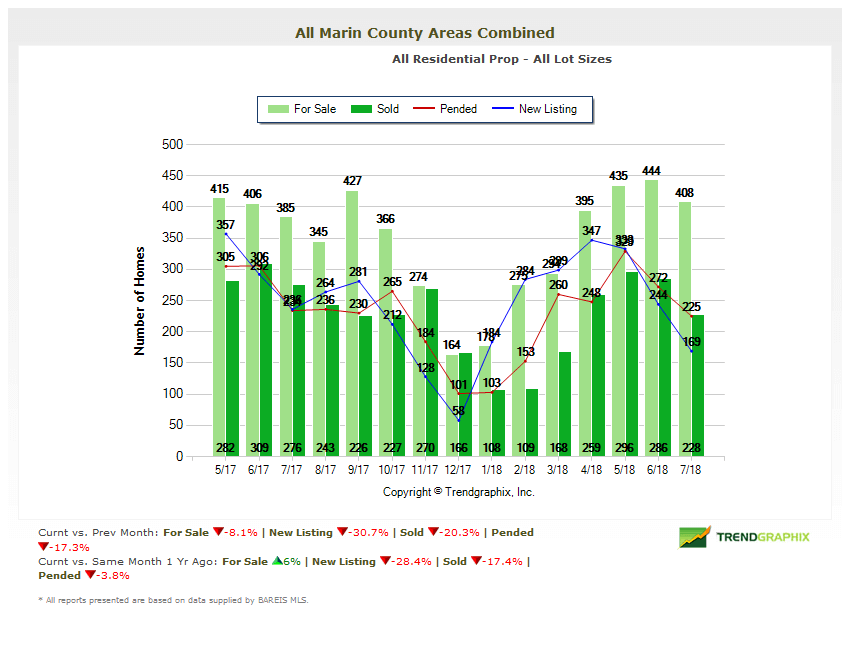 Home Inventory Marin Real Estate Market Report