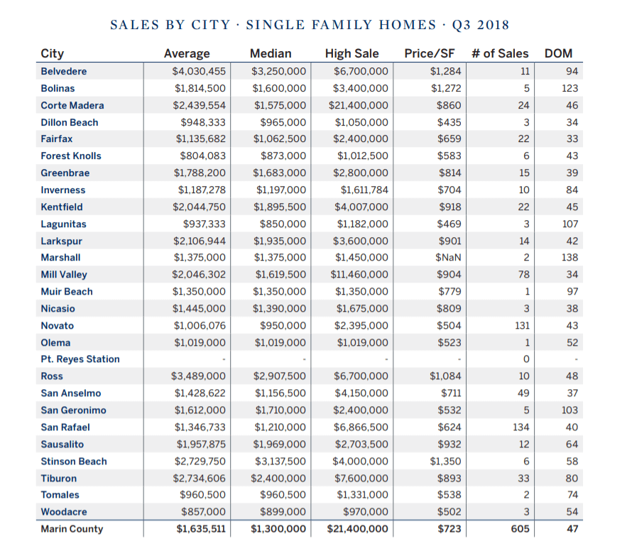Marin County Real Estate Sales by Town Q32018