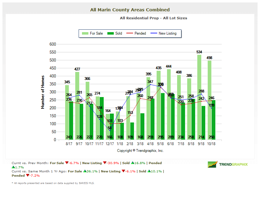 Marin County Real Estate Market Report Home Inventory Chart