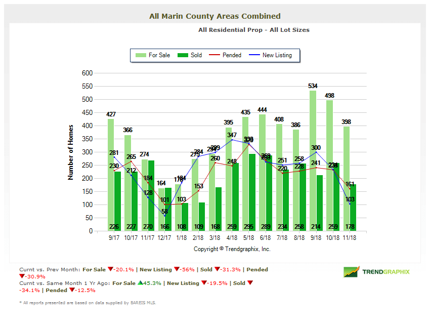 Marin County Real Estate Market Report December 2018 Home Inventory Chart