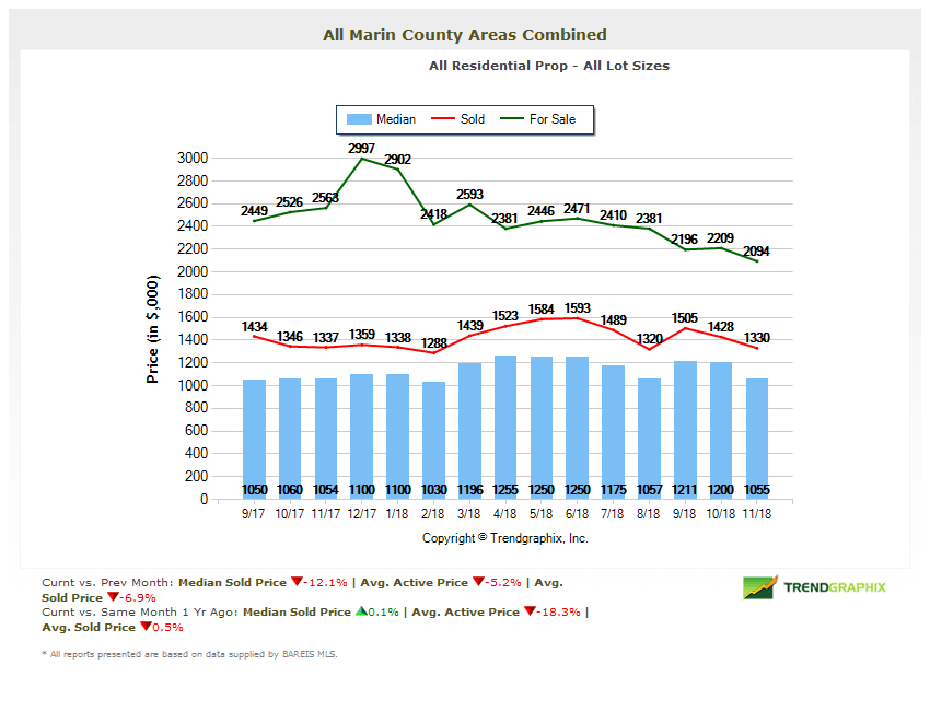 Marin Home Prices Chart Marin County Real Estate Market Report