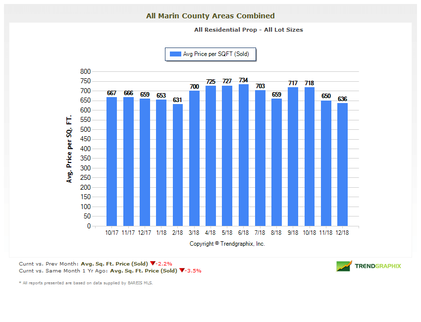 Marin Real Estate Market Report Average Price Per Square Foot
