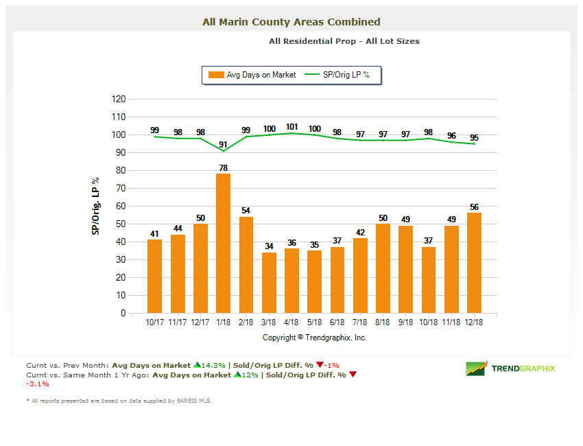 Marin Real Estate Market Report Selling Price vs List Price Chart