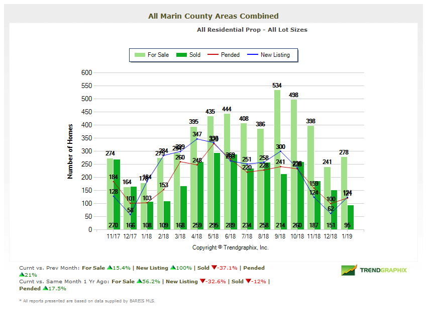 Marin Home Inventory chart